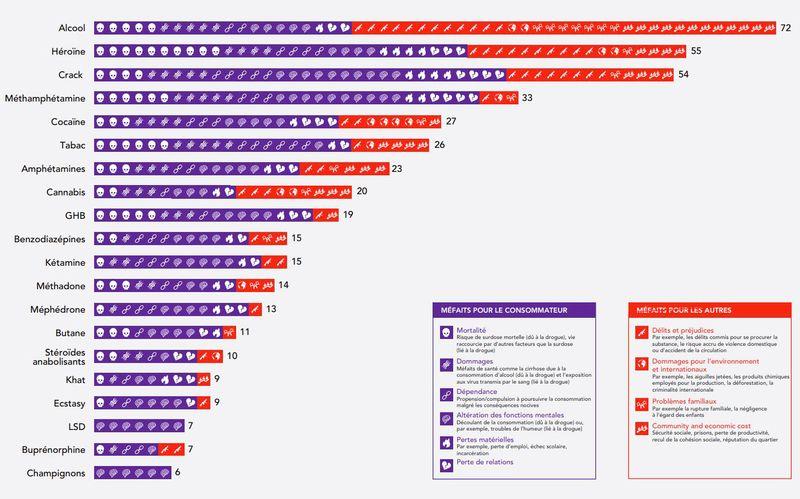 La dangerosité des drogues pour les individus (en violet) et pour la société (rouge).