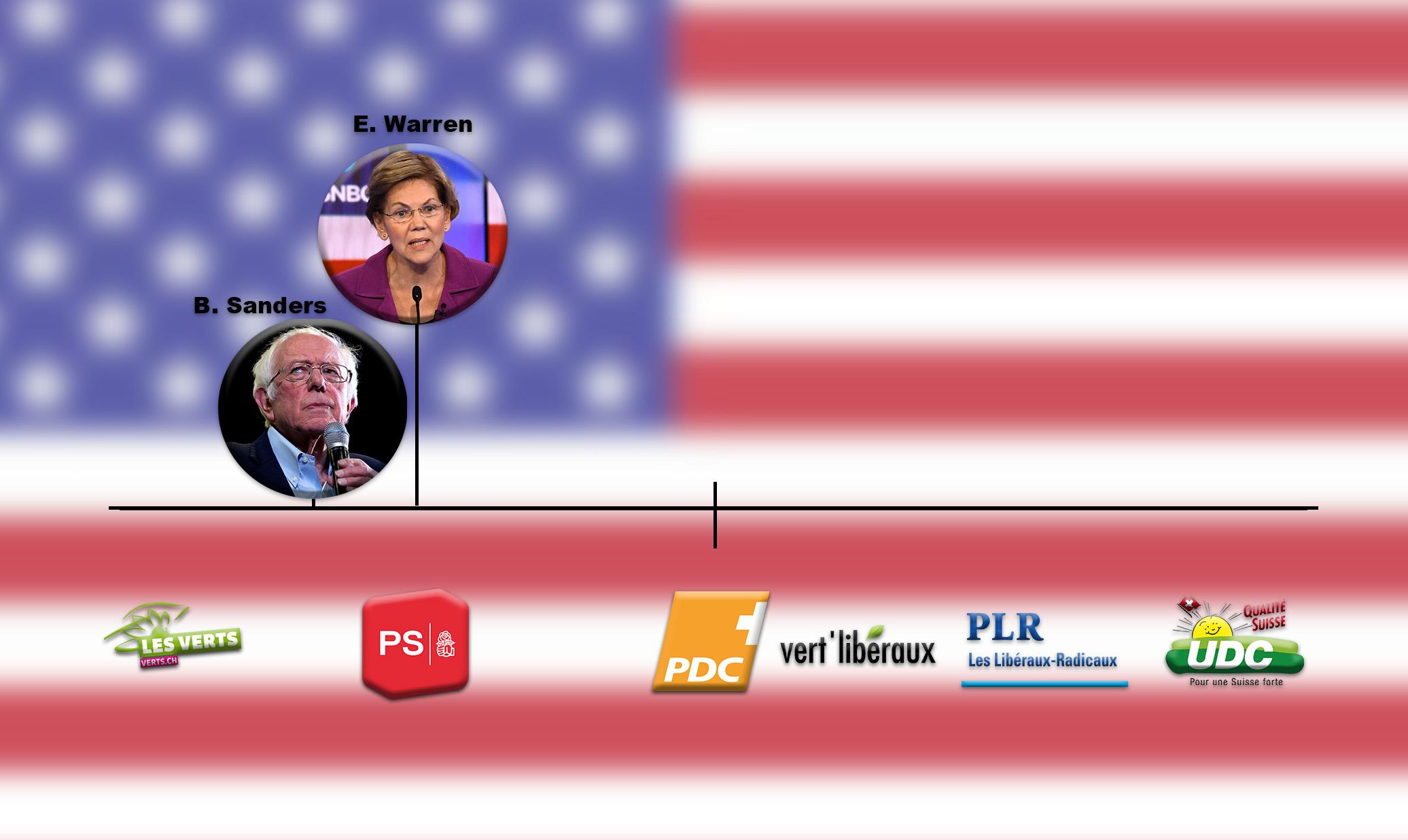 Les candidats démocrates américains sur l'échiquier politique suisse