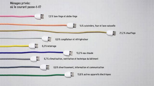 Office fédéral de l'énergie: statistiques et infographies