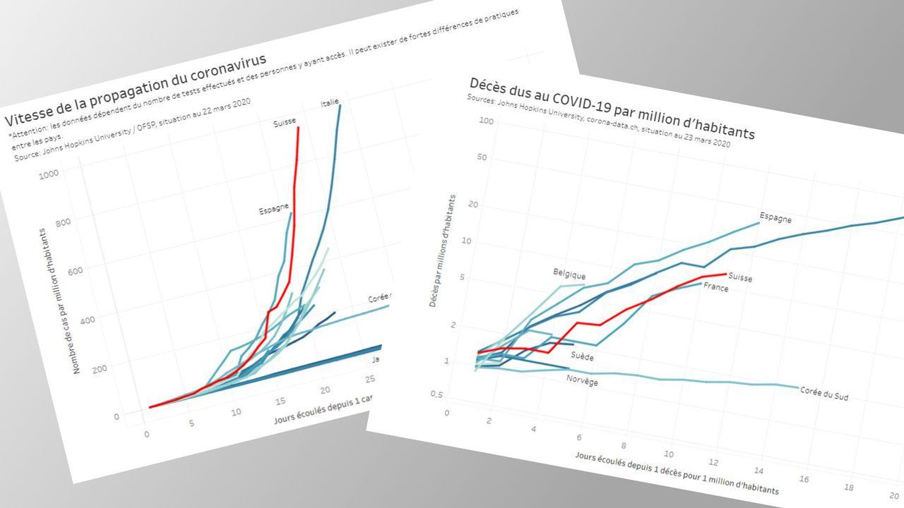 Ce que disent et ne disent pas les chiffres et les courbes du coronavirus. [RTS]