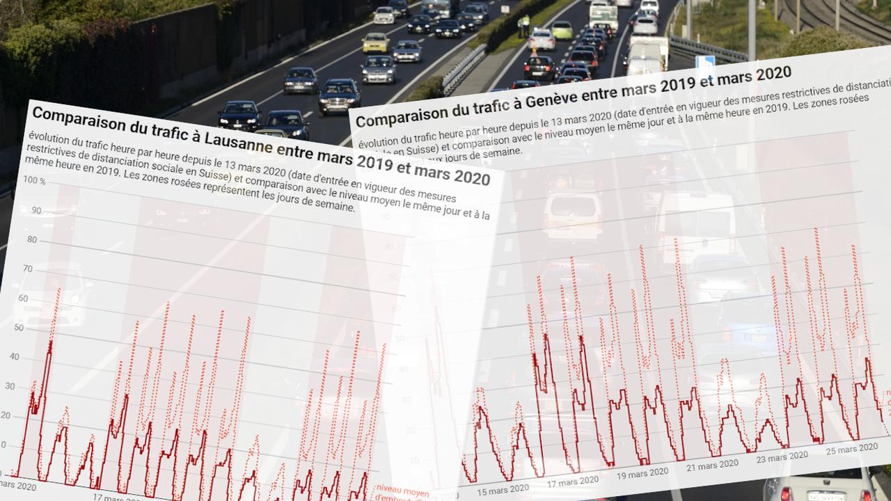 Dans le canton de Vaud, le nombre de voitures empruntant l'autoroute entre Morges et Ecublens a baissé de deux tiers depuis le début du mois. (photo Keystone) [Laurent Gillieron - Keystone]
