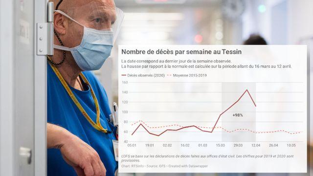 Le Tessin affiche un nombre record de décès par semaine [Keystone]