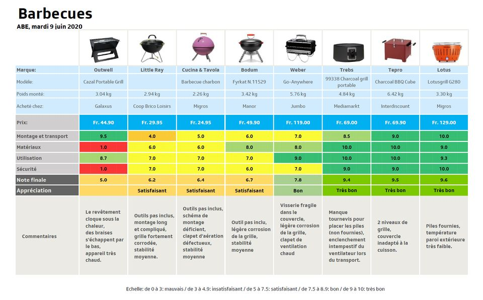 Resultats test barbecue [RTS]