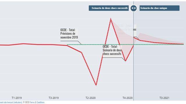 Les prévisions économiques de l'OCDE pour 2020. [OECD]