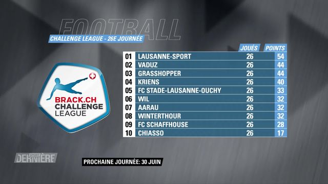 Challenge League, 26e journée: résultats et classement [RTS]