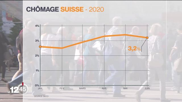 Le taux de chômage en Suisse s'est légèrement amélioré en juin à 3,2% contre 3,4% en avril [RTS]