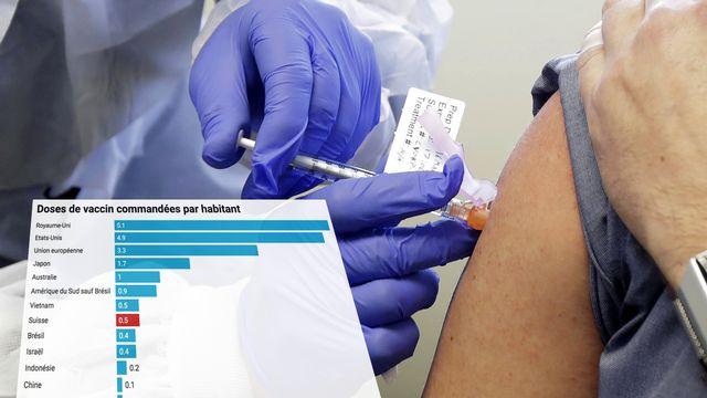 Les pays riches ont commandés en masse des vaccins encore inexistants. [RTS]