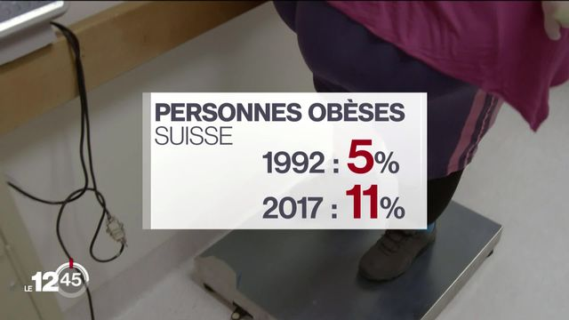 En Suisse, une personne sur 10 est obèse et un tiers de la population est en surpoids [RTS]