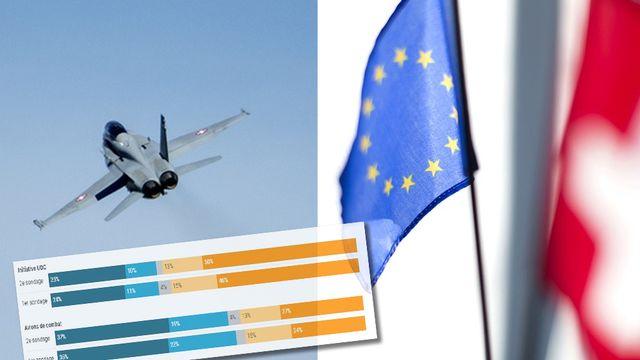 Les Suisses voteront sur cinq objet le 27 septembre, dont l'achat de nouveaux avions de combat et l'initiative de l'UDC sur l'immigration. [Keystone]