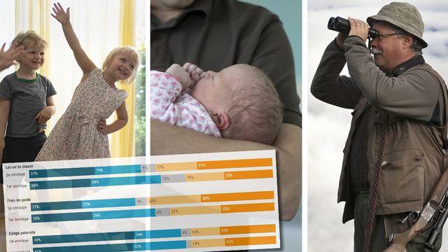 Les Suisses voteront sur cinq objet le 27 septembre, dont les déductions fiscales pour les enfants, le congé paternité de deux semaines et la loi sur la chasse. [Keystone]
