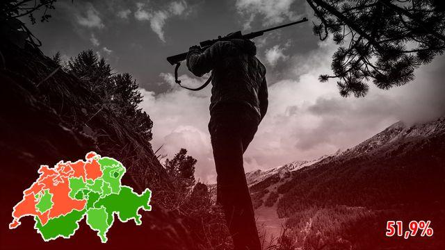 La révision de la loi sur la chasse a été refusée du bout des lèvres. [Olivier Maire - Keystone]