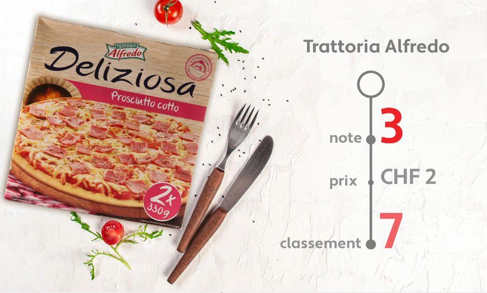 Pizzas surgelées: dégustation. [RTS]