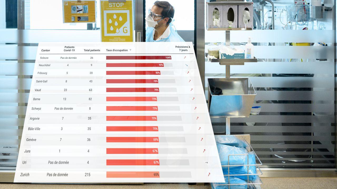 Quel est le taux d'occupation des soins intensifs de votre canton? La réponse sur notre graphique. [Keystone]