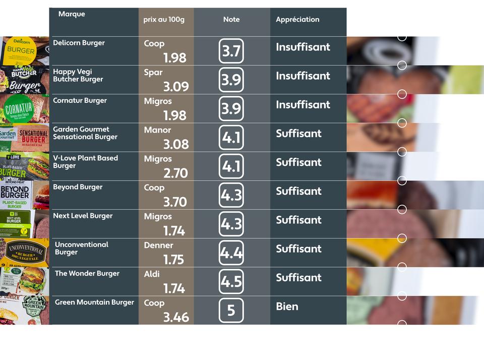 Dégustation de burgers sans viande. [RTS]