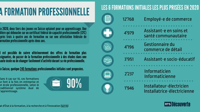 Infographie sur la formation professionnelle en Suisse. [Piktochart / RTS Découverte]