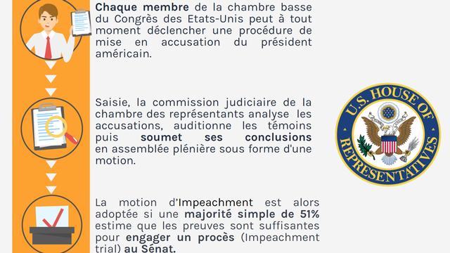 """Infographie sur la procédure d'""""Impeachment"""". [Piktochart / RTS Découverte]"""