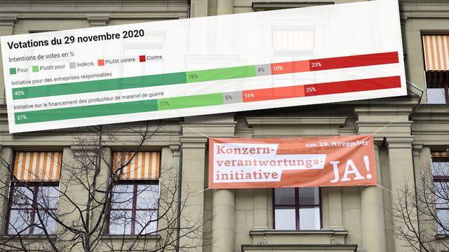 Les Suisses voteront sur deux objets le 29 novembre: l'initiative pour des entreprises responsables et celle sur le financement des producteurs de matériel de guerre. [Anthony Anex - Keystone/montage RTS]