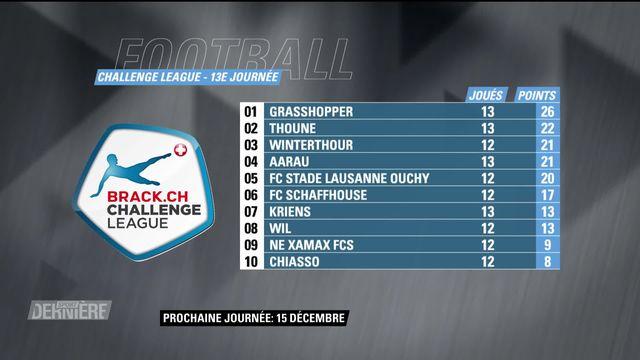 Challenge League, 13e journée: résultats et classement [RTS]