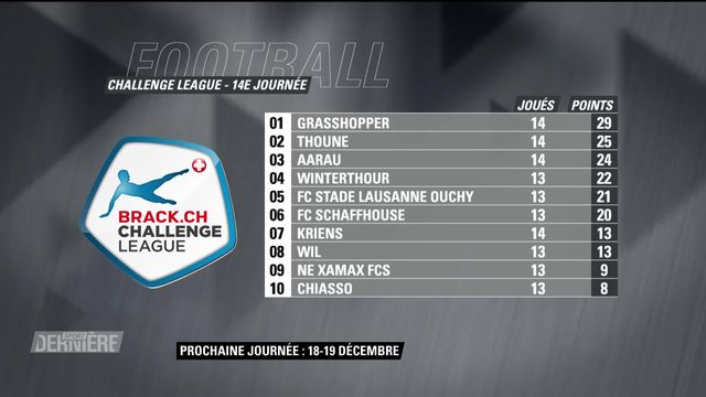 Challenge League, 14e journée: résultats et classement [RTS]