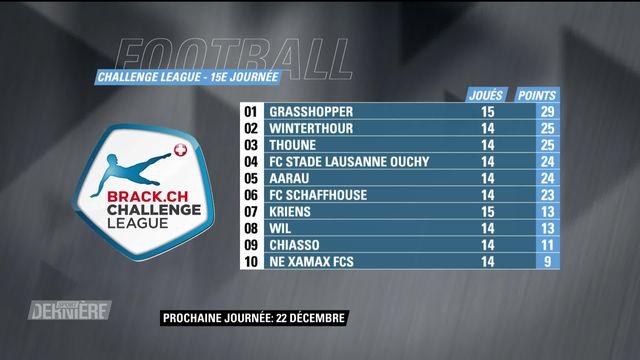 Challenge League, 15e journée: résultats et classement [RTS]