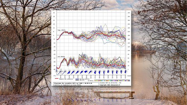 Evolution des températures et du vent à 1500m du 19 janvier au 3 février 2021 [Guy Rouiller - RTS/NOAA/GFS]