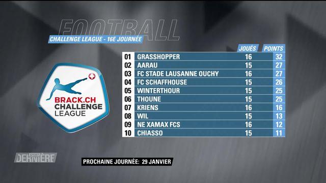 Challenge League, 16e journée: résultats et classement [RTS]