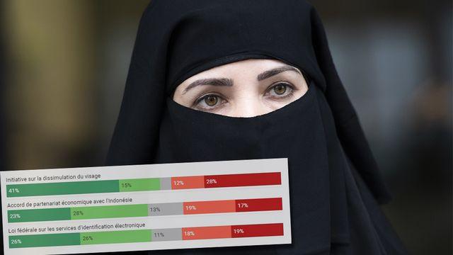 L'interdiction de la cagoule, du niqab et de la burqa dans l'espace public est soutenue dans toutes les régions linguistique. [Gian Ehrenzeller - Keystone]