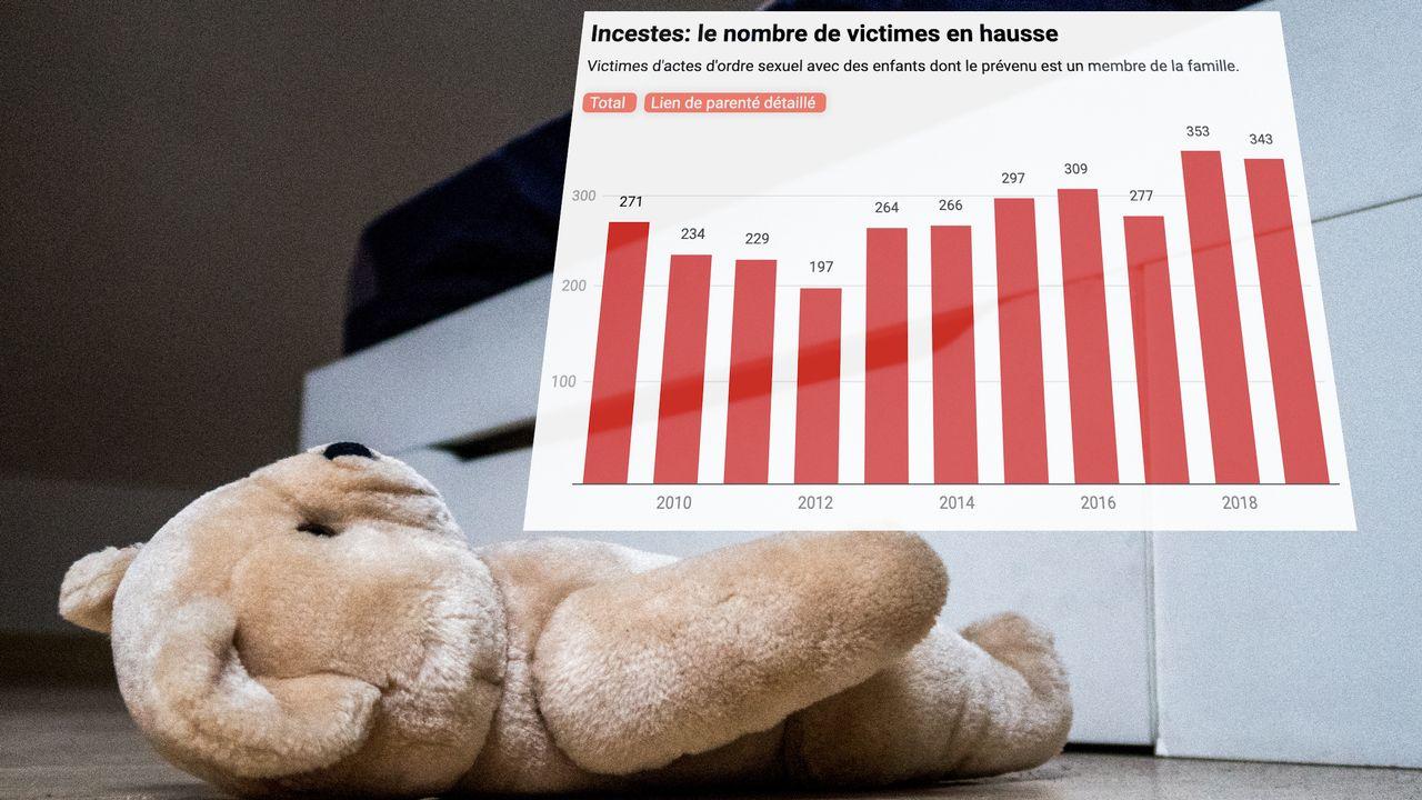 La statistique policière révèle le nombre d'incestes en Suisse. [AFP]