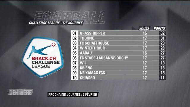 Challenge League, 17e journée: résultats et classement [RTS]