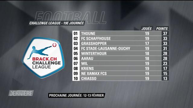 Challenge League, 19e journée: résultats et classement [RTS]