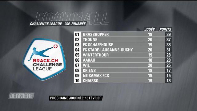 Challenge League, 20e journée: résultats et classement [RTS]