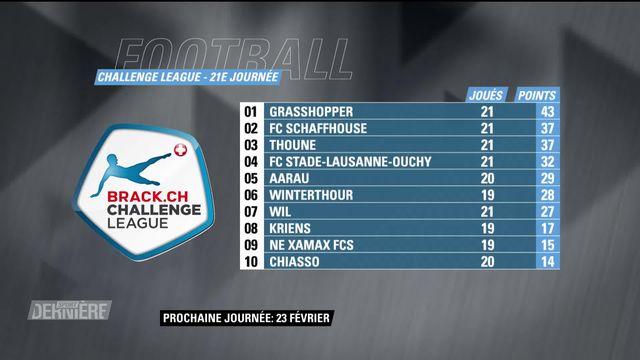 Challenge League, 21e journée: classement [RTS]