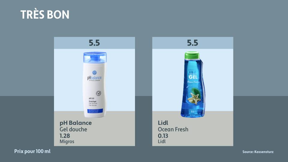 Test de produits de douche: lesquels sont à conseiller aux peaux sensibles ? [RTS]