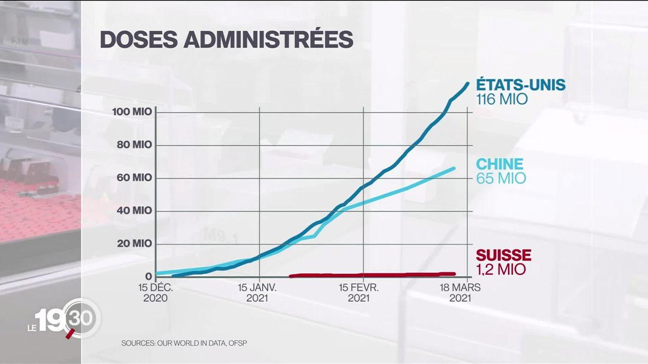 Les Etats-Unis deviennent champions de la vaccination avec 2,7 millions de doses injectées chaque jour. [RTS]