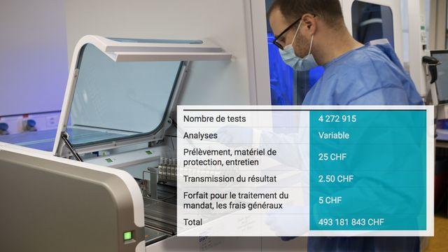 Les tests PCR ont généré des centaines de millions de francs de chiffres d'affaires. [RTS]