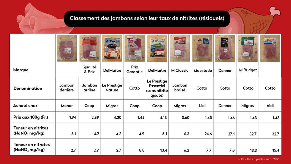 Classement des jambons selon leur taux de nitrites (résiduels) fait par On en parle en avril 2021. [RTS]