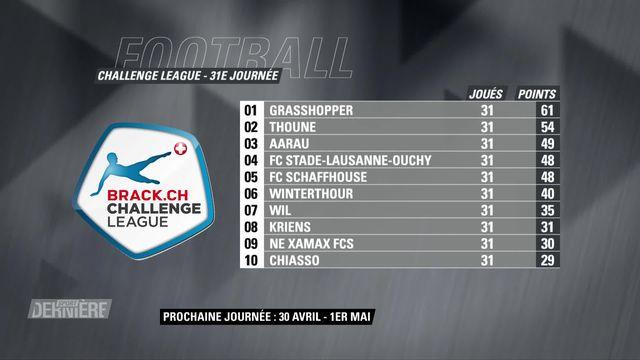 Football, Challenge League, 31e journée: résultats & classement [RTS]
