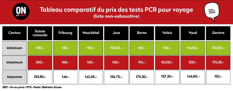 Tableau comparatif du prix des tests PCR pour voyage. [Sylvie Ravussin - RTS]