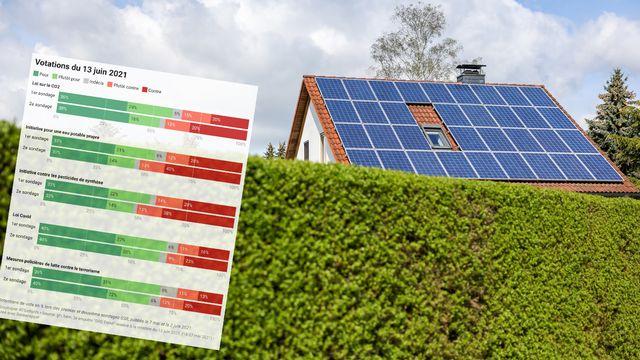 Le soutien à la révision de la loi sur le CO2 s'effrite. [Jan Woltas - Keystone/DPA]