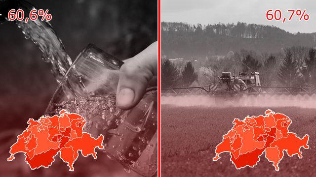 Les résultats définitifs des initiatives anti-pesticides. [Keystone]