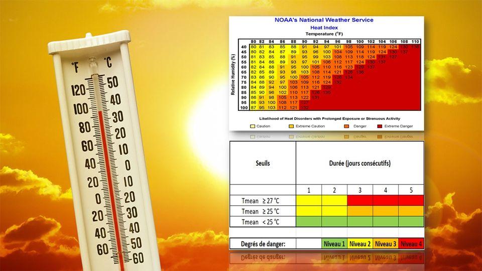 """L'indice """"Heat Wave"""" de la NOAA (en haut) et la nouvelle échelle d'alerte de Météosuisse (en bas) [NOAA/Météosuisse]"""