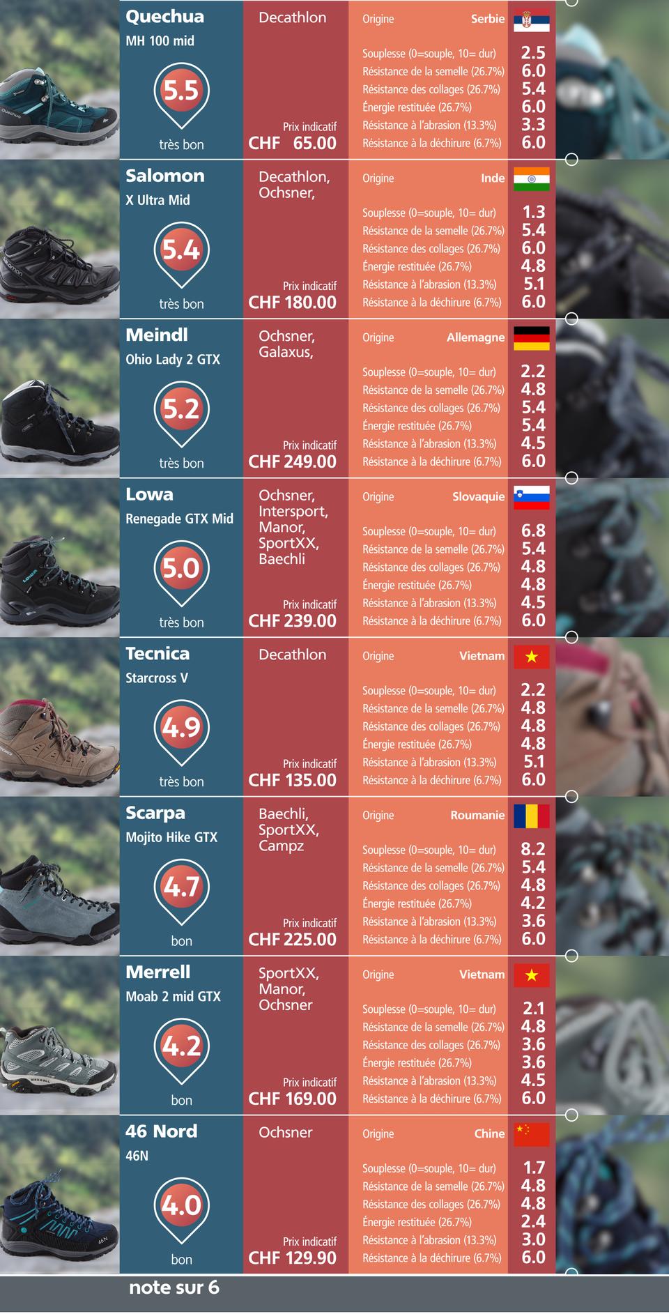 Test de chaussures de marche. [RTS]
