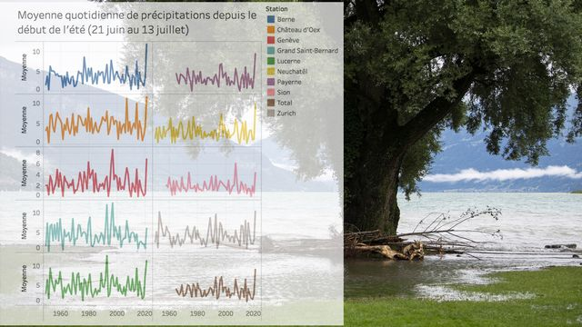 Des pluies diluviennes sont enregistrées partout en Suisse. [RTS]