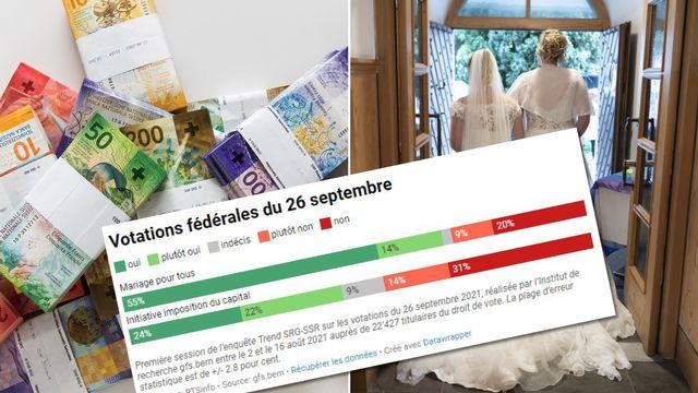 Premier sondage SSR en vue des votations du 26 septembre. [Keystone/RTS]