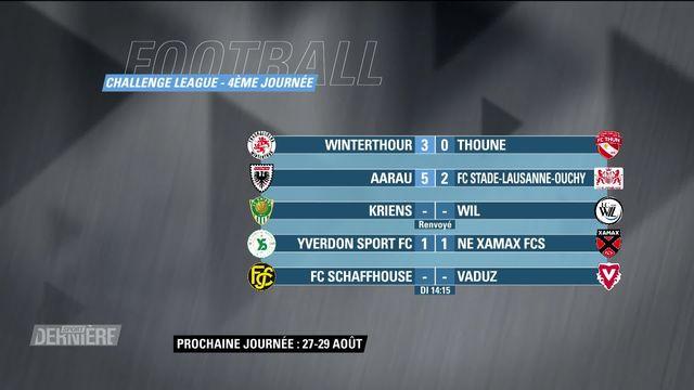 Football: Challenge League résultats et classement de la 4e journée [RTS]