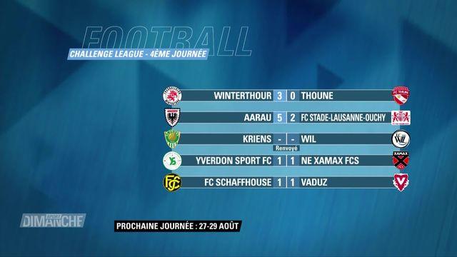 Football: Challenge League, 4e journée, résultats et classement [RTS]