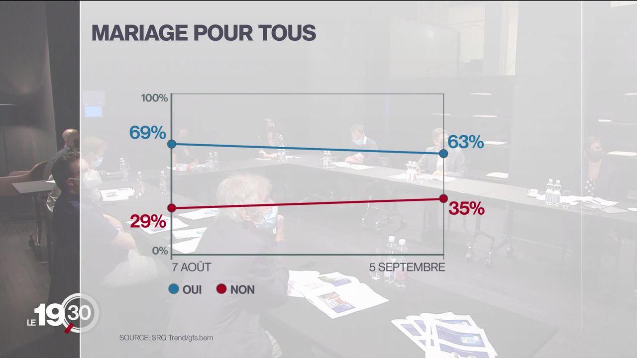 D'après le dernier sondage SSR le oui reste fort pour le mariage pour tous, mais le non gagne du terrain [RTS]