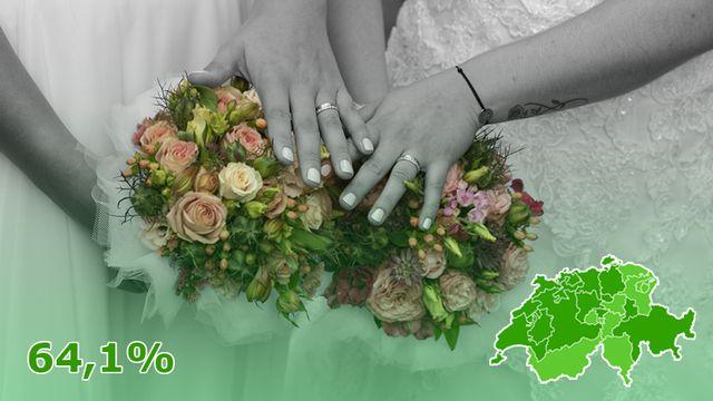 Le mariage pour toutes et tous a été accepté par 64,1% des voix. [Keystone]