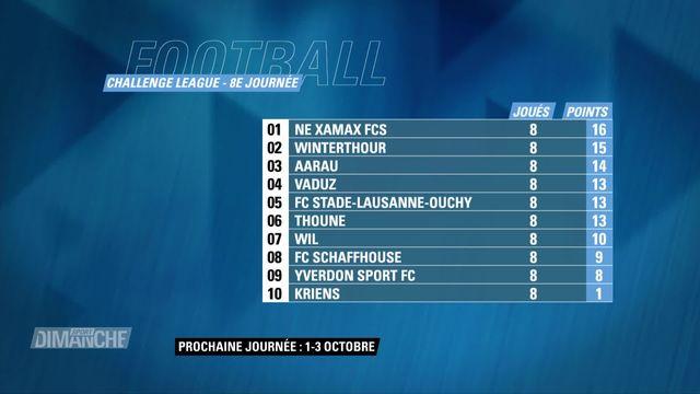 Football: Résultats et classement de la 8e journée de Challenge League [RTS]