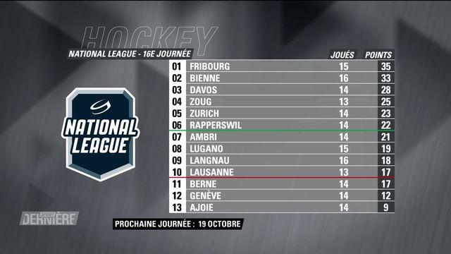 Hockey: Résultats de la 16e journée de National League [RTS]